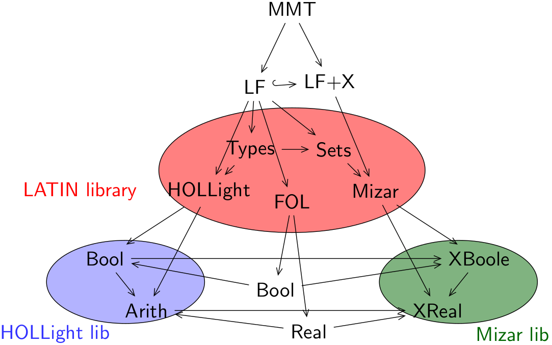 Theory graph across formal libraries